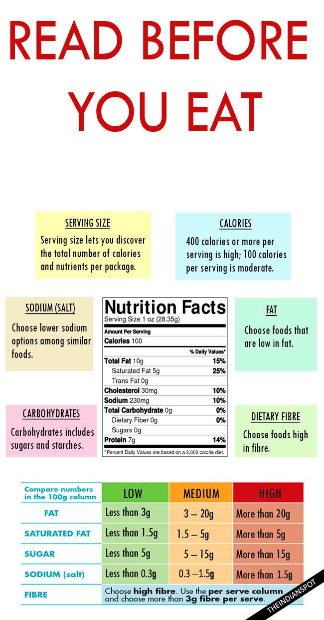 Understanding Food Labels Make The Best Food Decisions Reading Food Labels Nutrition Food Labels Reading nutrition labels worksheet