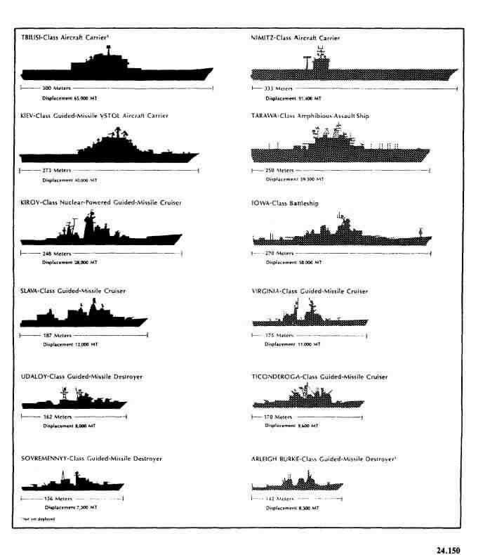 Pin by radialv on Size Matters   Navy ships, Ship, Battleship