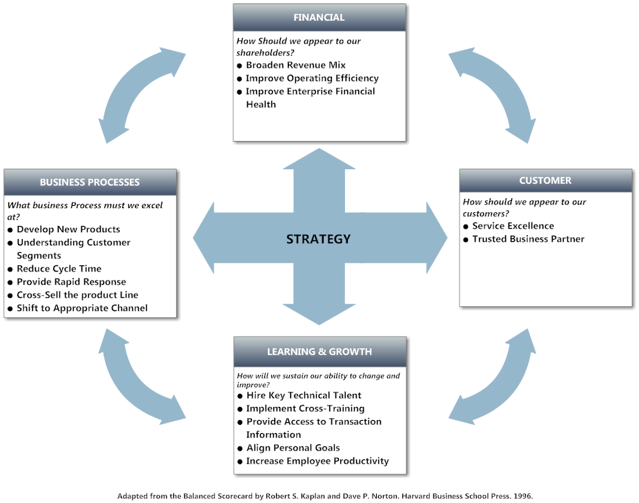 Balanced Scorecard Example Strategy Tool Balanced Scorecard