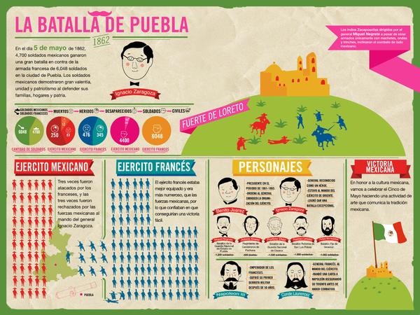 La batalla de Puebla | Actividades de historia ...