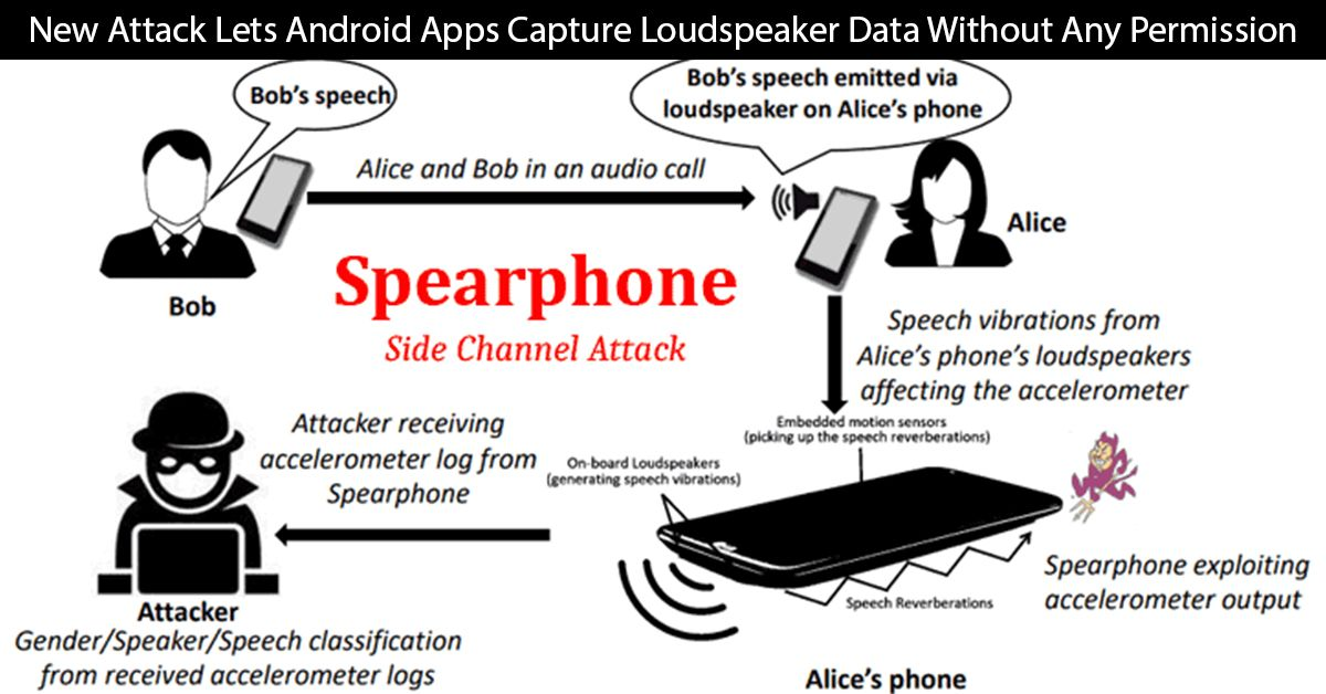 New Attack Lets AndroidApps Capture Loudspeaker Data