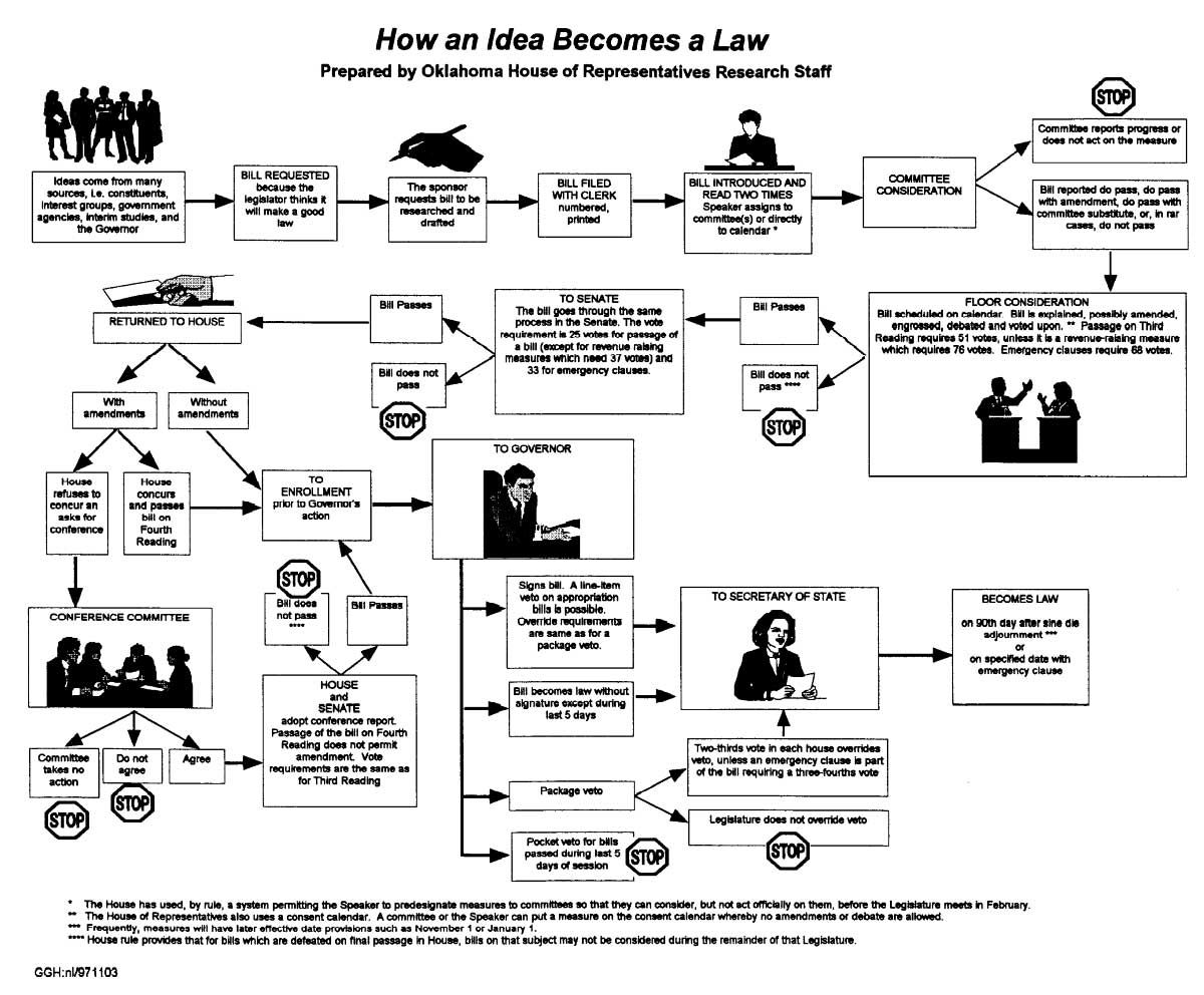 how a bill becomes a law flowchart - Google Search   Special ...