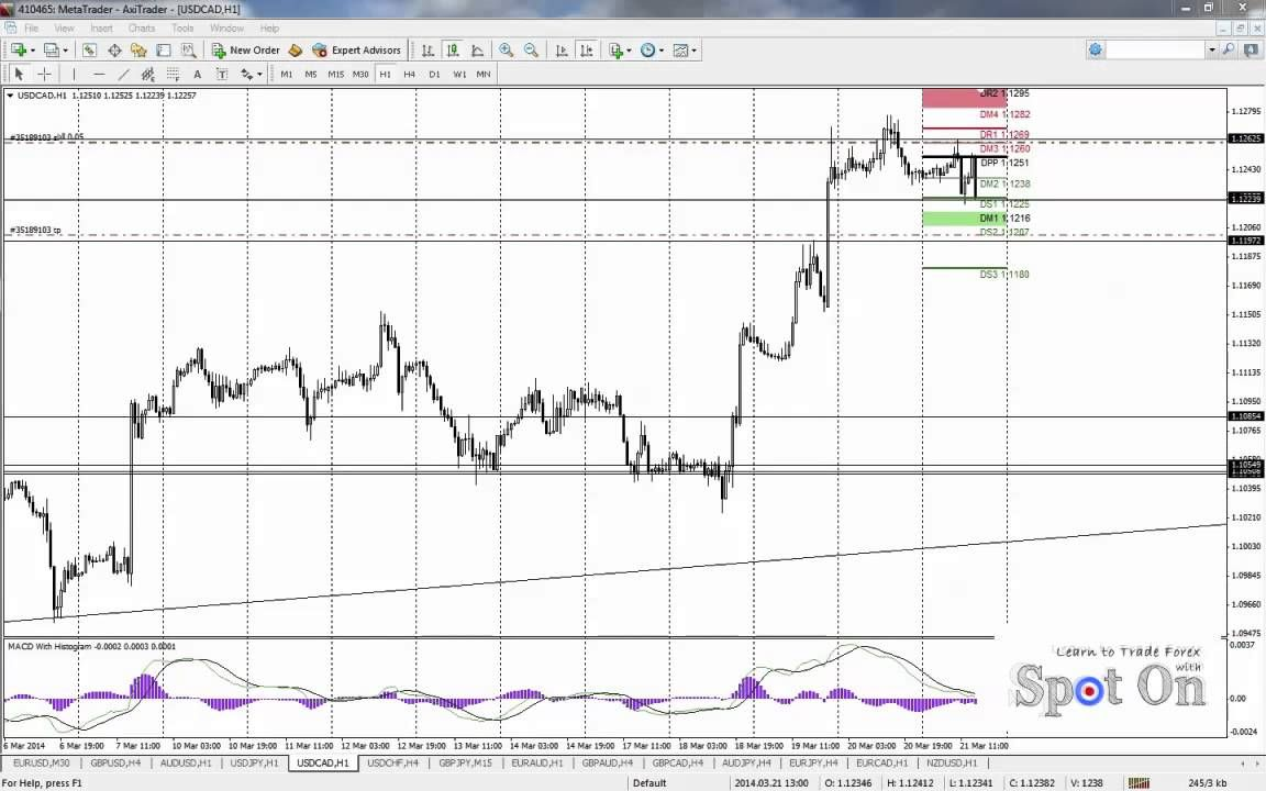 Easy Forex Strategy The Head Shoulders Trade