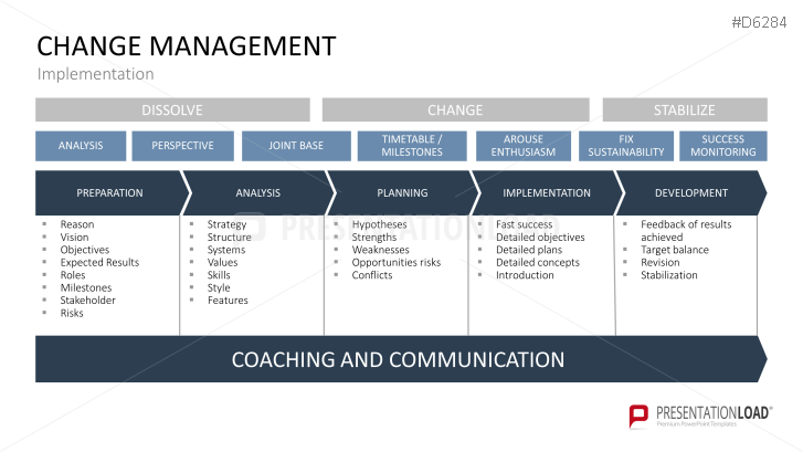 Change management powerpoint template business planning change management powerpoint template toneelgroepblik Gallery