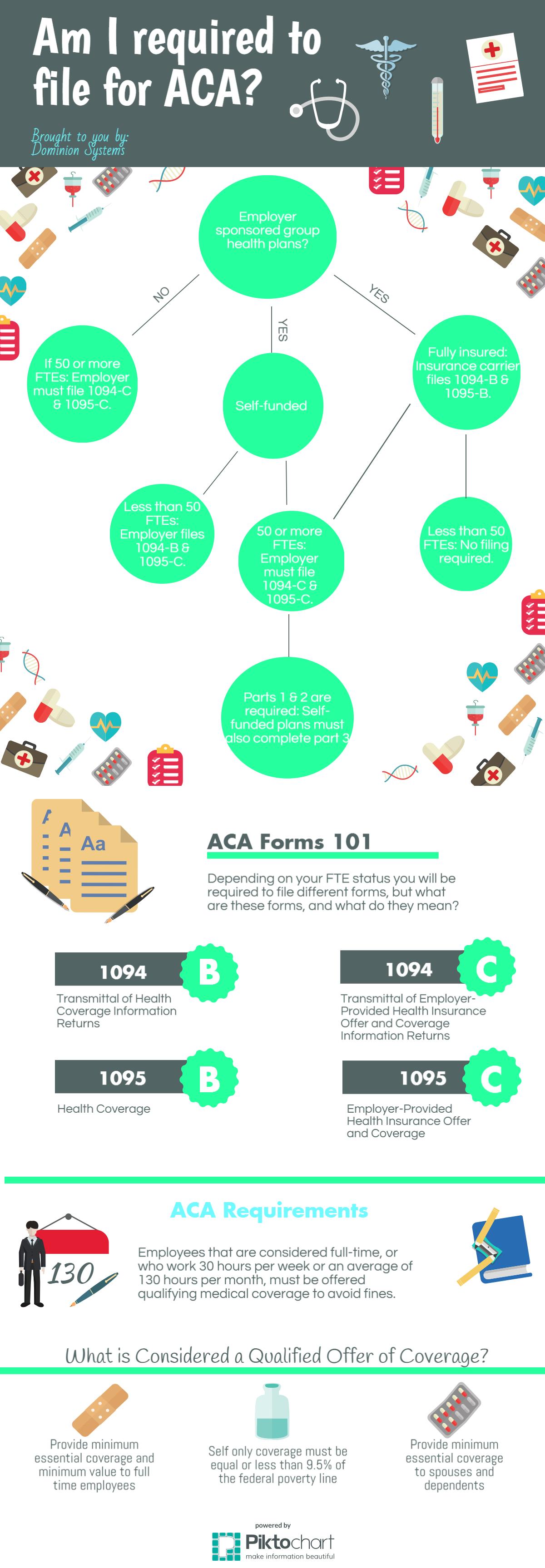 ACA AffordableCareAct Reporting HealthCare