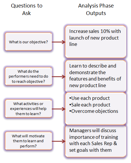 Analysis Output  Writers    Learning Process