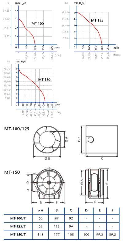Cata ventilátor MT 100 Timer, Biely, Axiálny, potrubný, 00711000