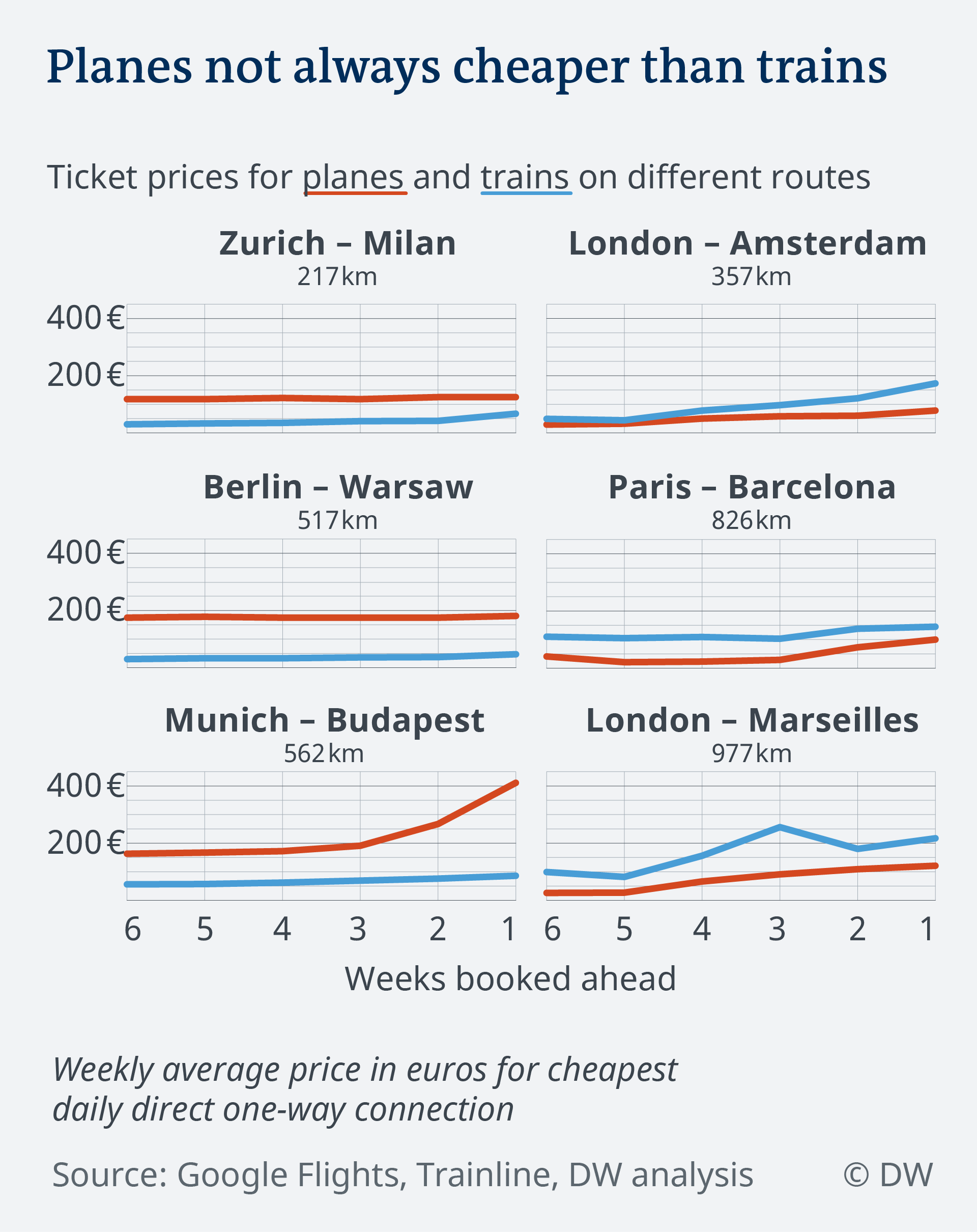 For half of the routes, a plane ticket is cheaper than a