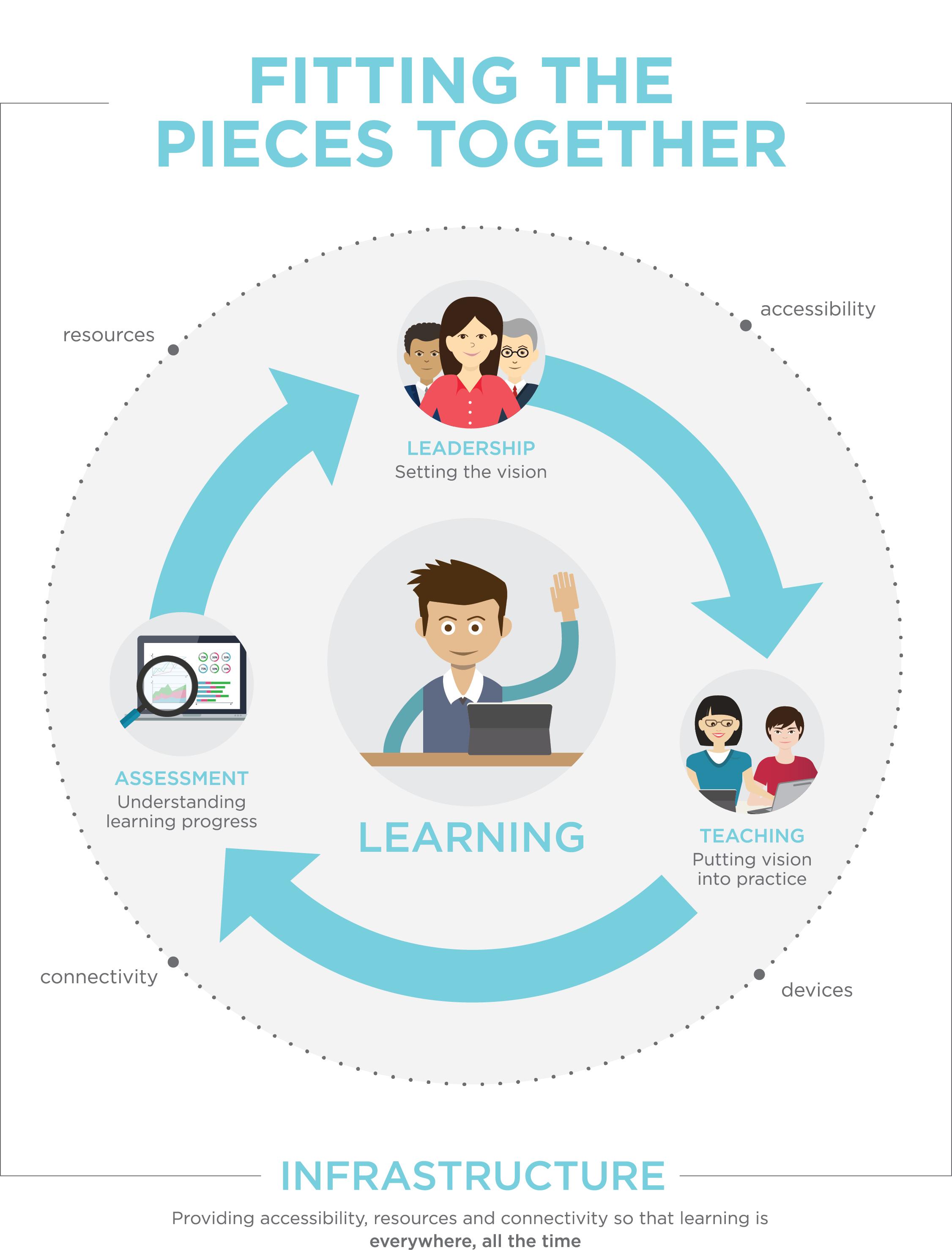 Pieces Infographic