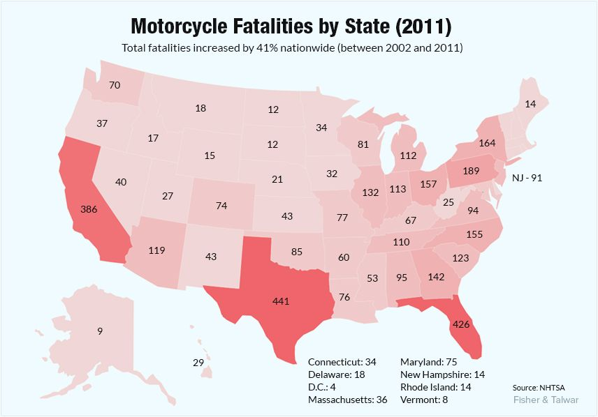 Motorcycle Fatalities By State 2011 Motorcycle Accident Statistics