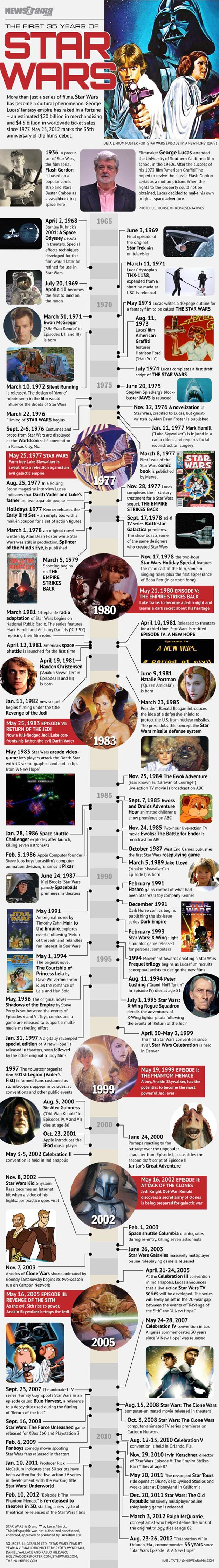 The first 35 years of Star Wars: From May 25th, 1977-2012.