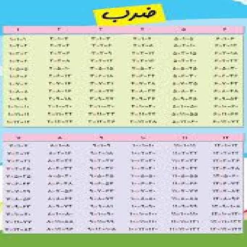دانلود جدول ضرب دانلود Periodic Table
