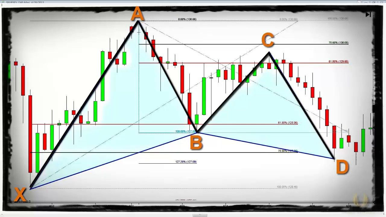 The Gartley Pattern System Entries Stops And Targets