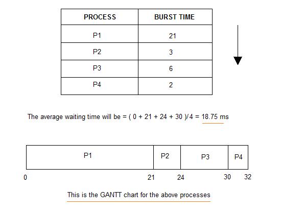 First Come First Serve Fcfs Scheduling Gantt Chart Gantt Teaching Scheduling