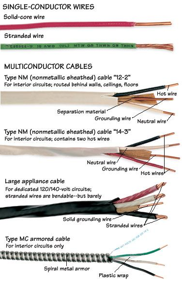 Types of Wires  Cables in 2019 EE Home electrical wiring