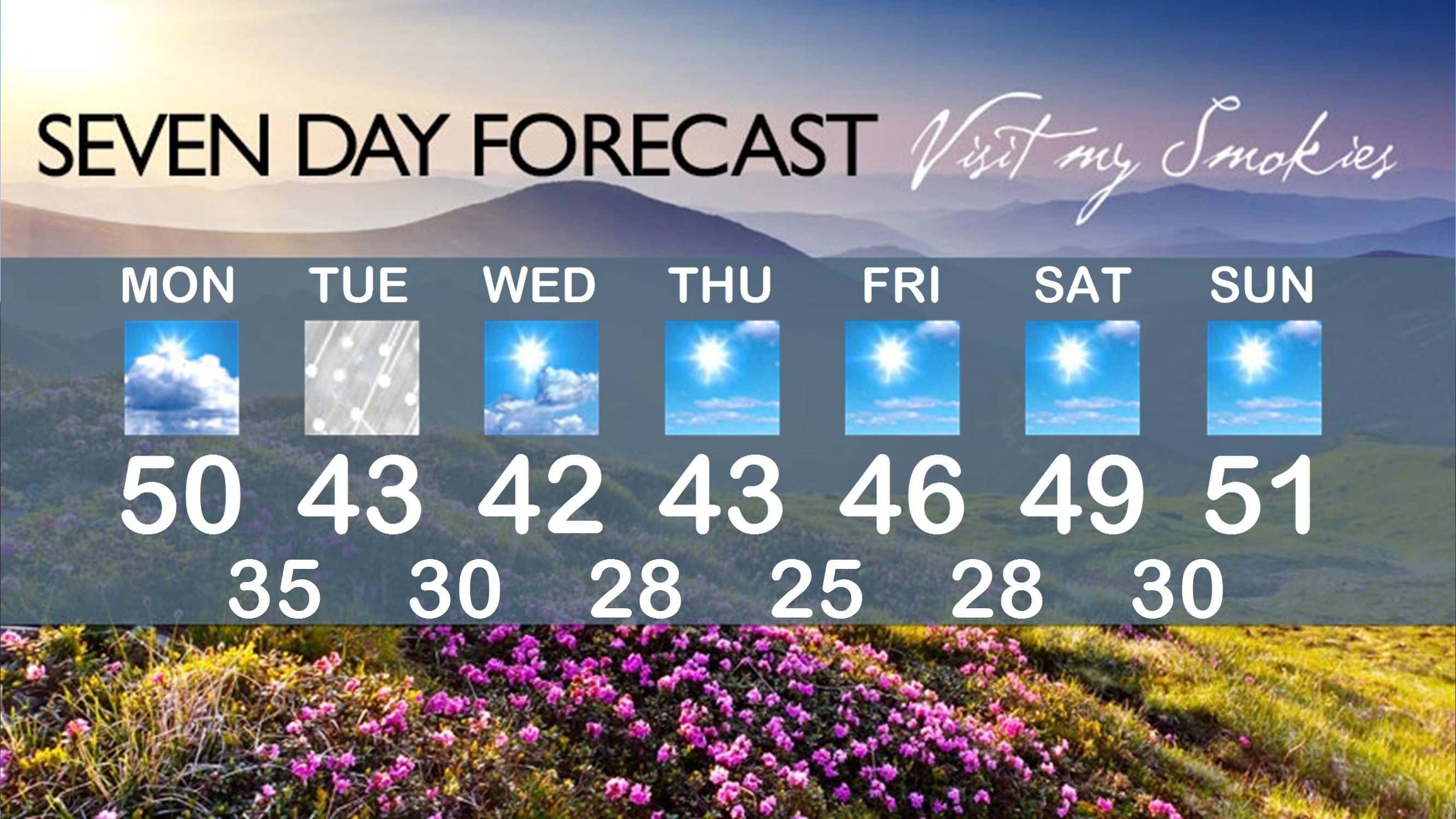 Smoky Mountain Weather Forecast for Gatlinburg, Pigeon Forge, and ...