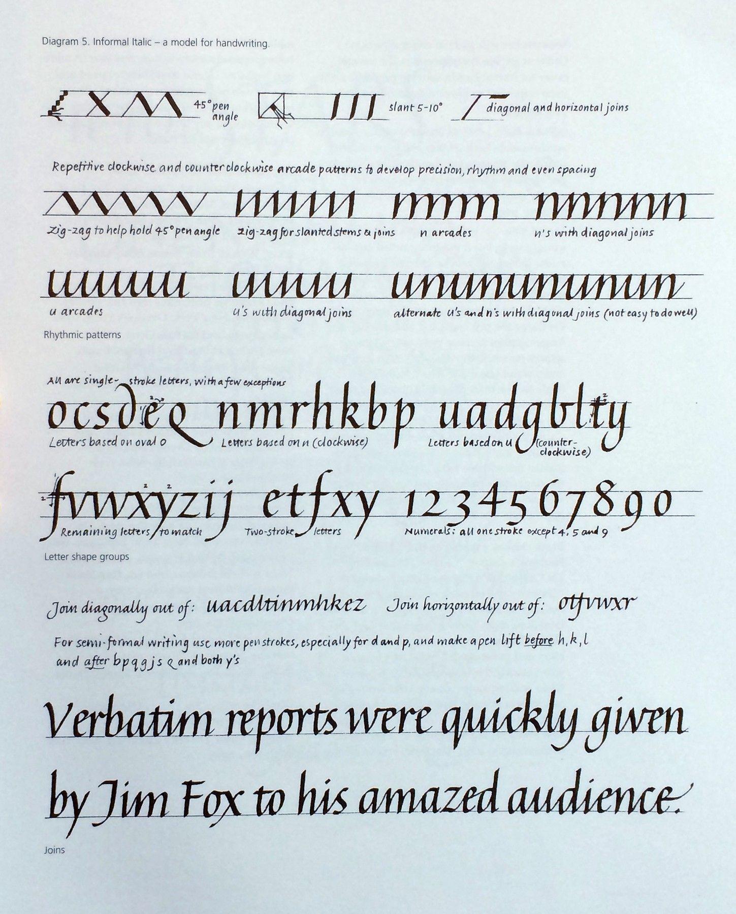 Three Ways To Improve Your Italic Calligraphy