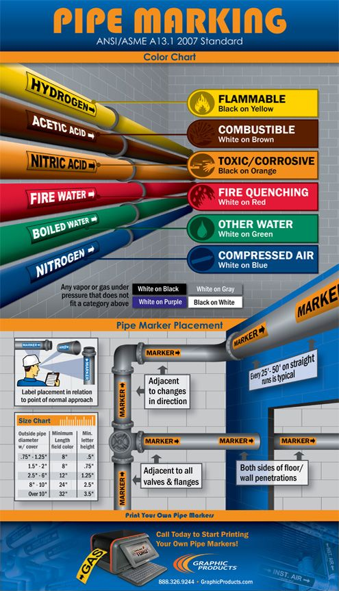 Pipe Marking Standards Infographic Pipe Safety Label