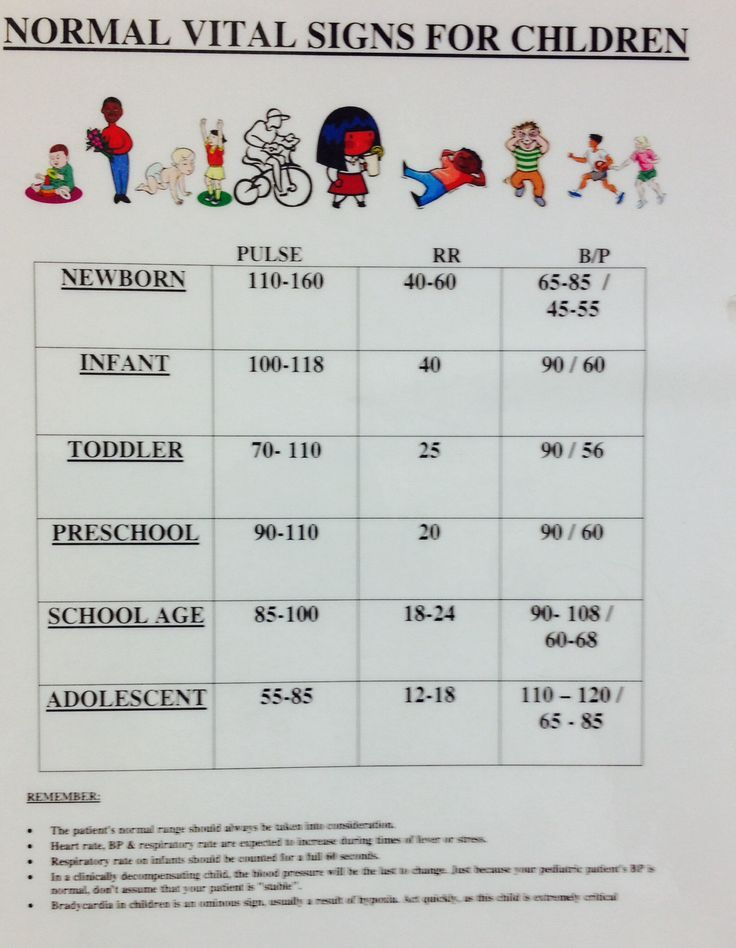 Normal vital signs | Pediatric Nursing | Pinterest