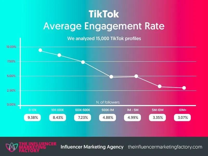 How To Integrate Tiktok In Your Digital Marketing Strategy Fourweekmba Influencer Marketing Digital Marketing Strategy Digital Marketing