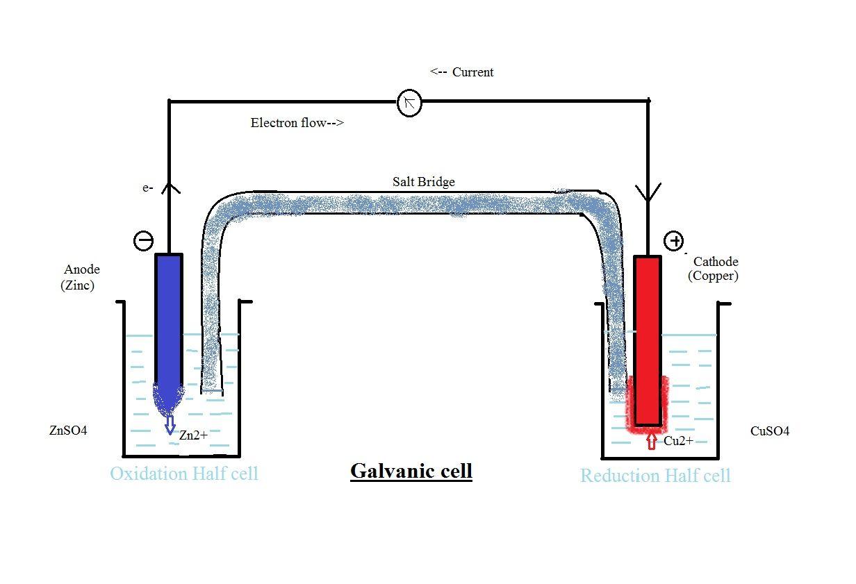 galvanic-cell   Galvanic cell, Line chart, Chart