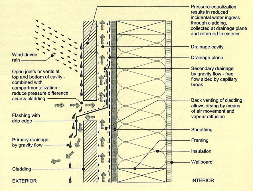Rainscreen Cladding Principle Air Circulating Scheme A Rainscreen Is An Exterior Wall Detail Where The Sidin Rainscreen Cladding Cladding Facade Architecture