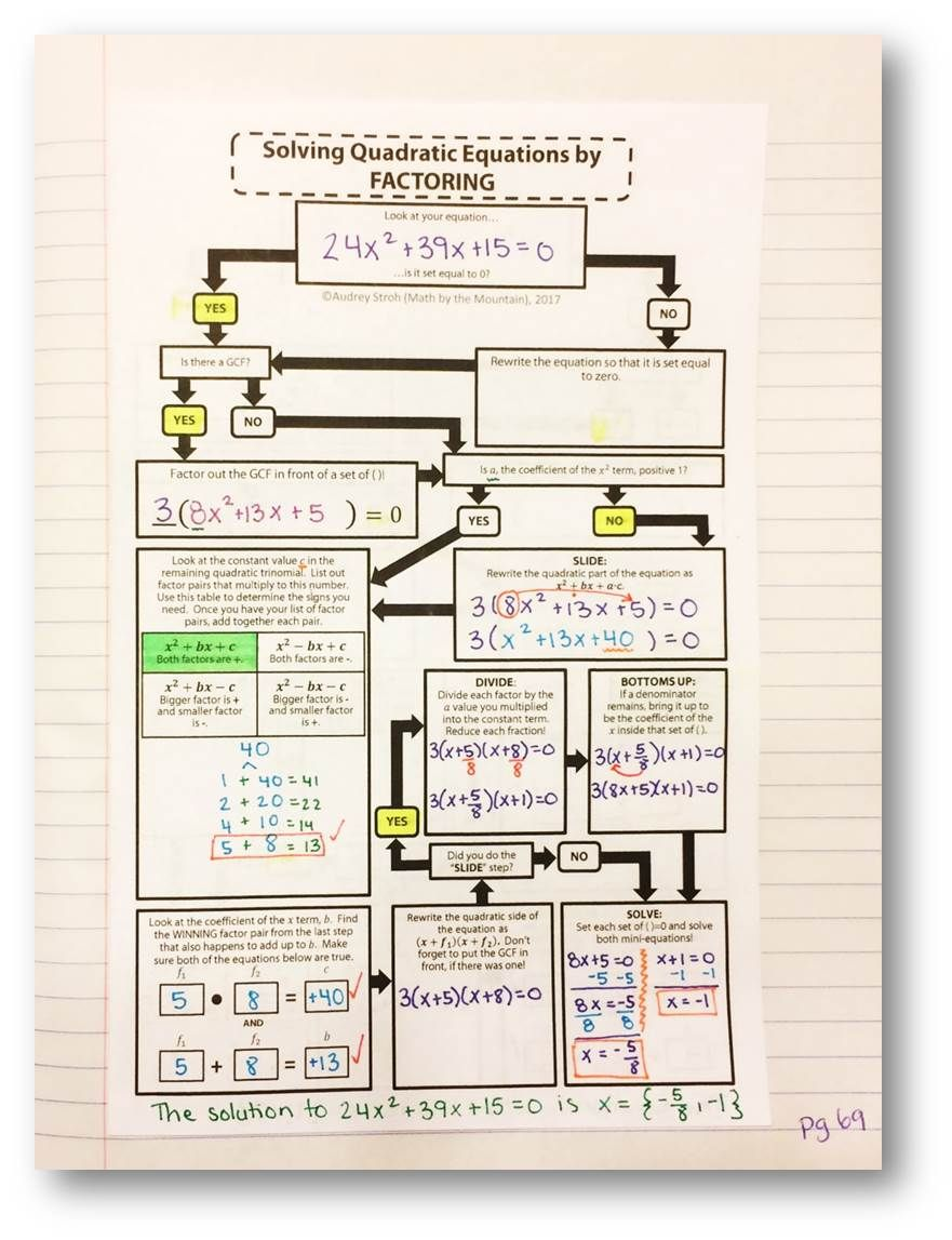 Solving Quadratic Equations By Factoring Flowchart Graphic
