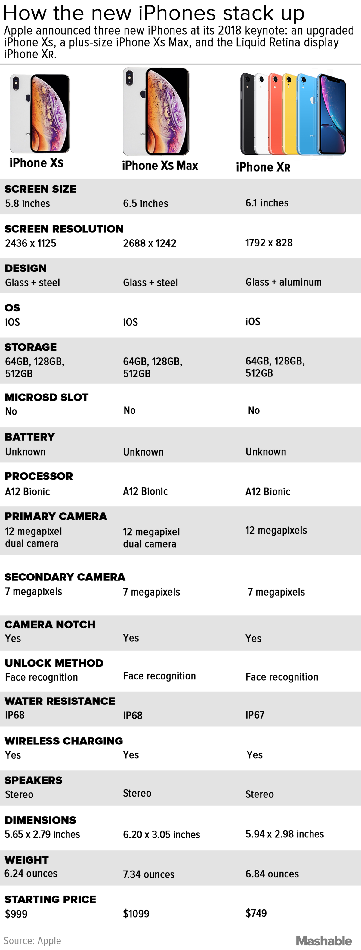 Here's how to choose between the iPhone XR, XS, and XS Max