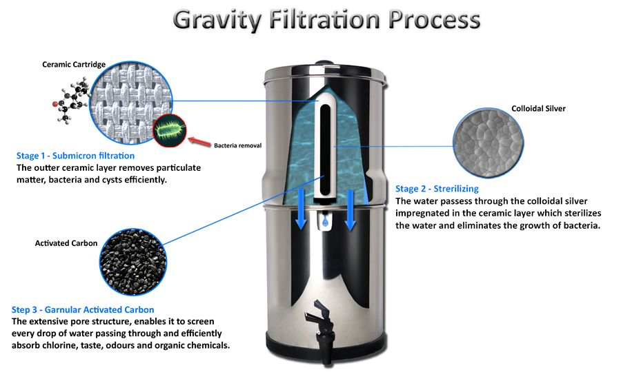 Cara Health Gravity Water Filter Available In Ireland 180 225