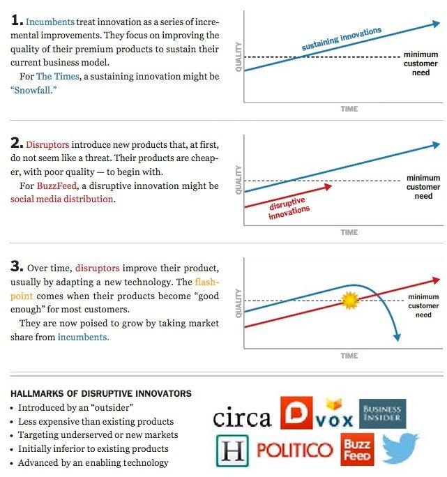 Buzzfeed The Disruptor Disruptive Innovation Business Marketing
