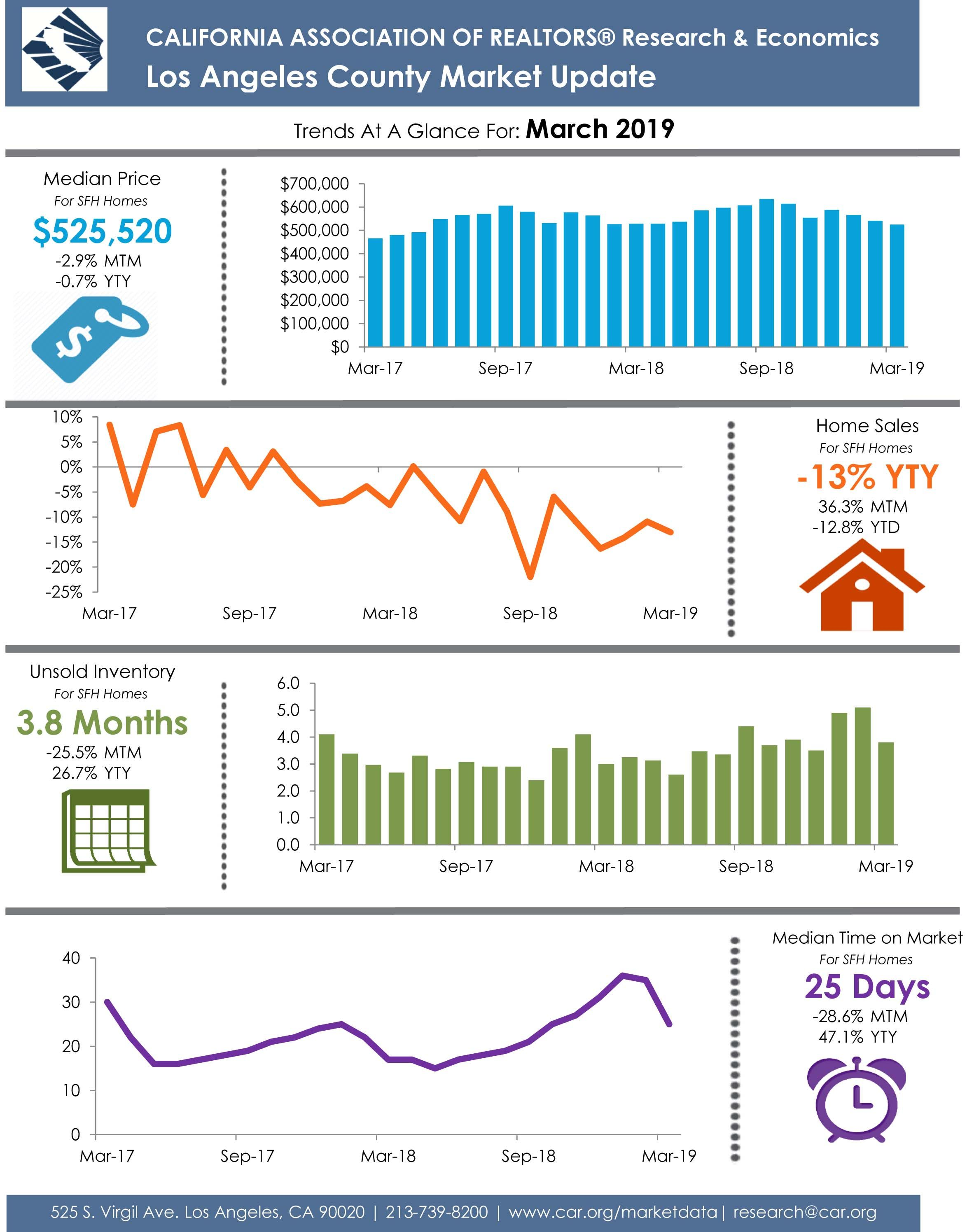 Here Are The Latest Property Numbers For Los Angeles County Los Angeles County Marketing La County