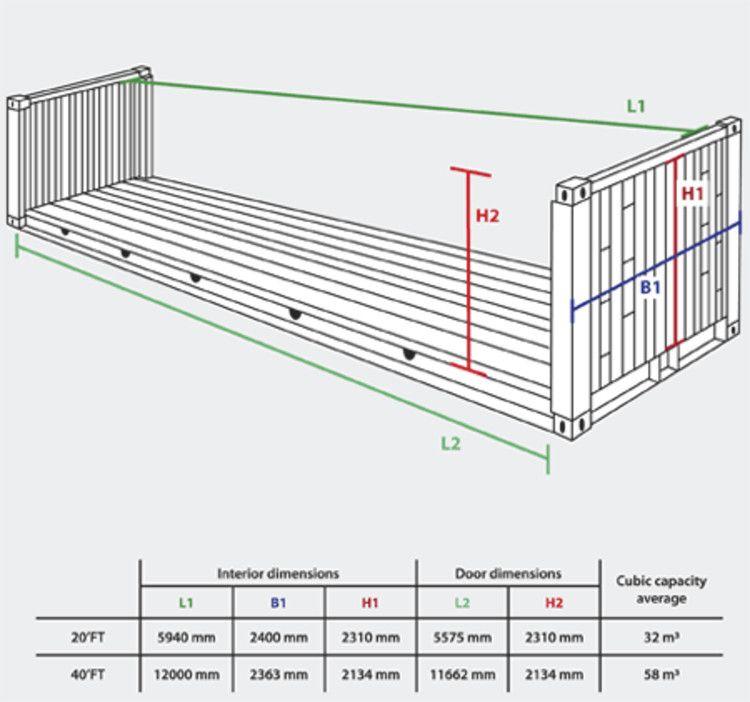 En detalle containers v as plataforma y arquitectura - Arquitectura contenedores maritimos ...