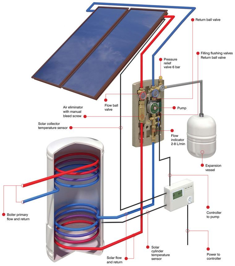 Grant Solar Thermal Solar Water Heater Solar Heating Solar Thermal Solar Water Heating