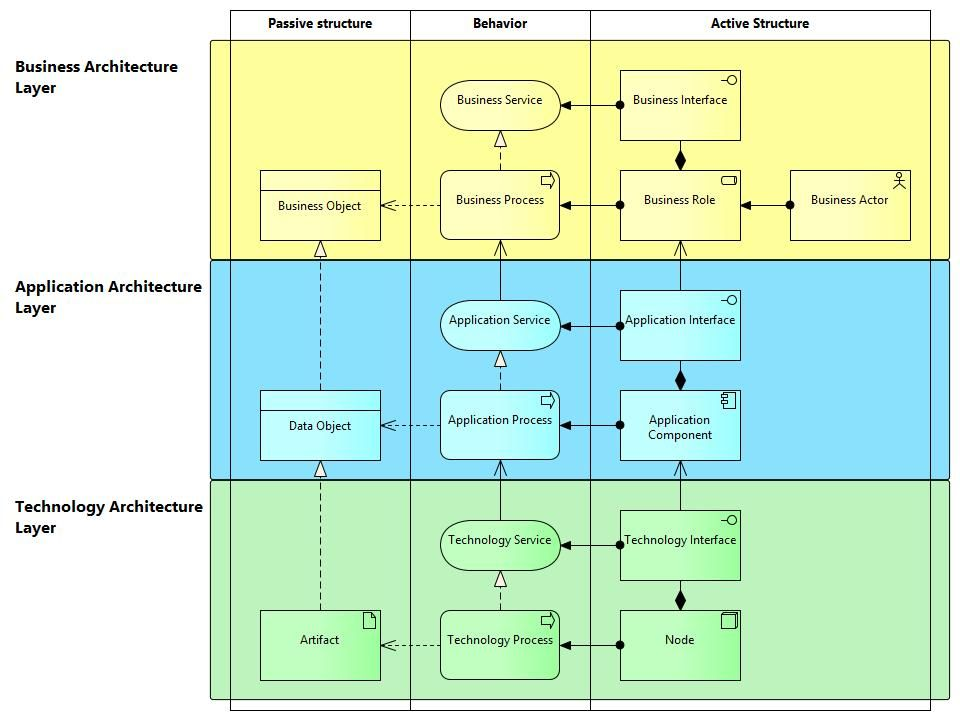 Simplified Archimate Meta Model Enterprise Development