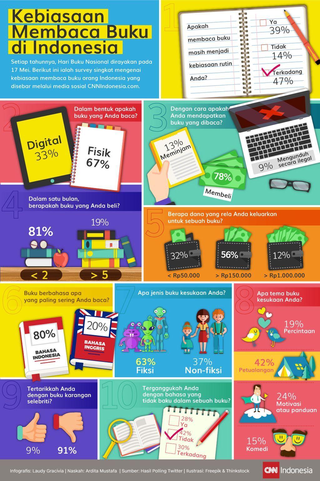 Kebiasaan Membaca Buku di Indonesia di 2020 Membaca buku