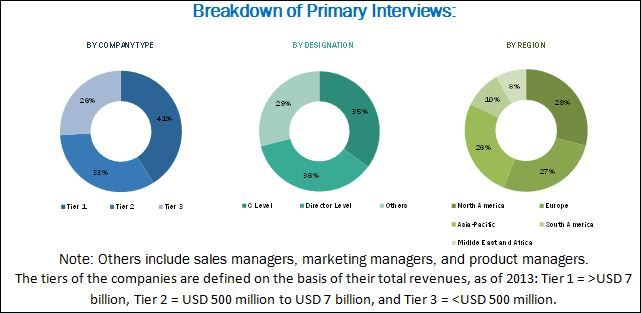 The Global Epoxy Adhesives Market Is Estimated To Grow From Usd 5 33 Billion In 2015 To Usd 10 13 Billi In 2020 Marketing Data Growth Marketing Construction Activities