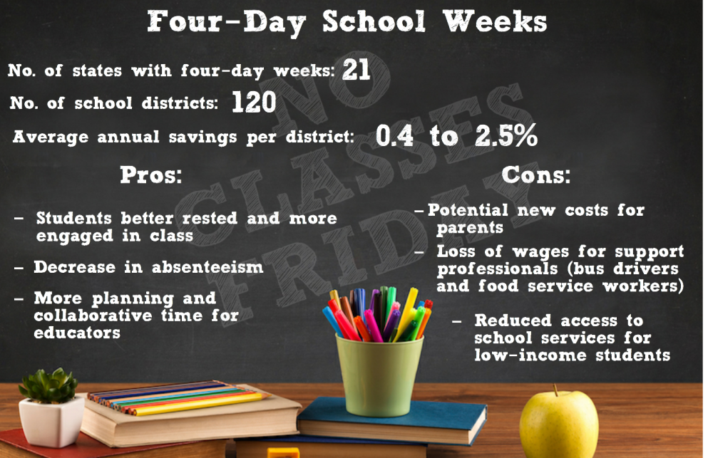 Four Day School Week More Popular But Impact On Student And Educator Unclear Nea Today Essay Year Round Schooling