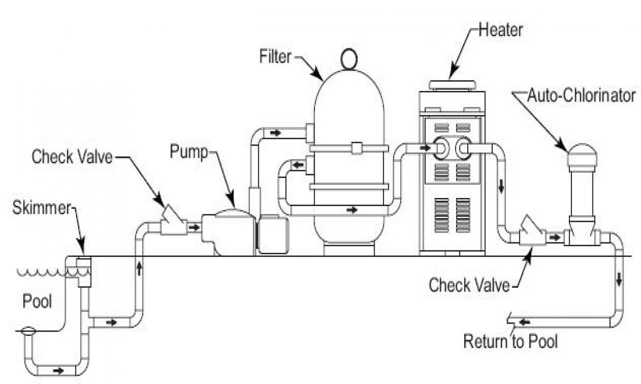 swimming pool water flow diagram 220 circuit breaker wiring above ground filter setup inground