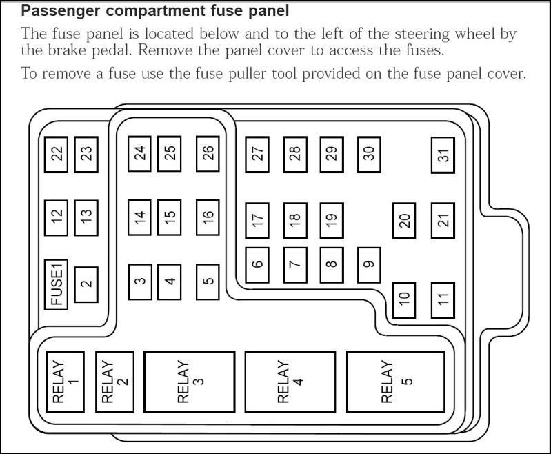 2001 f150 fuse box diagram - ford truck enthusiasts forums | f150, fuse box,  fuse panel  pinterest