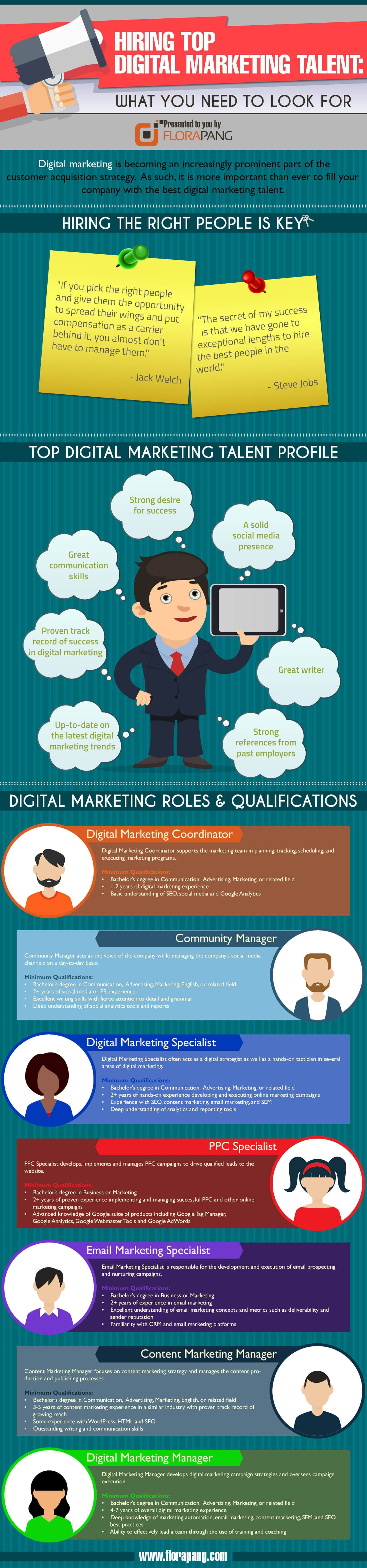 Hiring Top Digital Marketing Talent: What You Need to Look For #infographic
