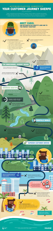Infographic: Authoritative Identity: Your Customer Journey Sherpa