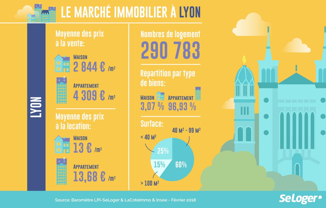 Infographie Dce Pour Seloger Sur Le Marche Immobilier A Lyon Immobilier Location Investissement