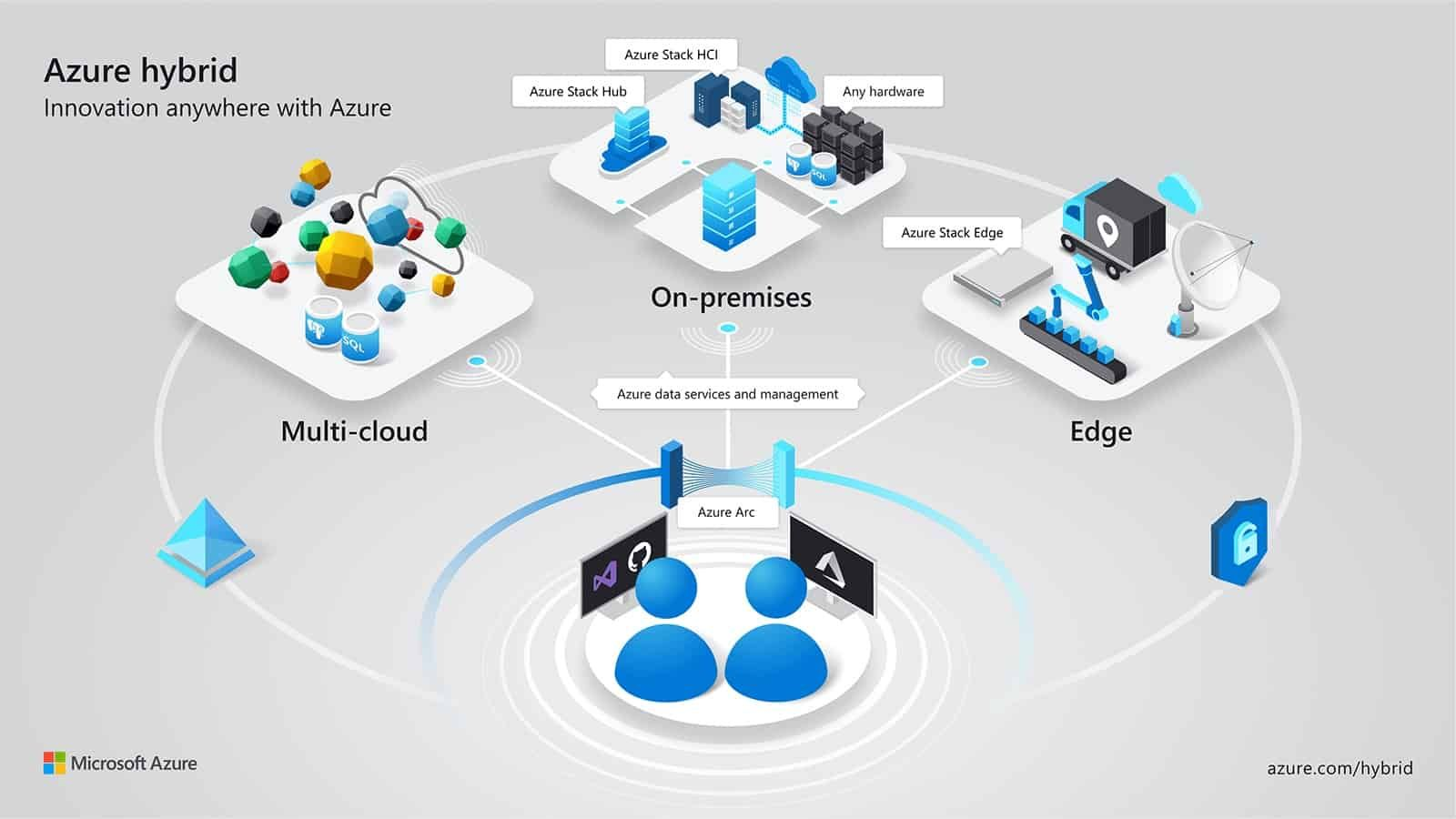 Azure Hybrid Is Not Just Azure Stack It Also Includes A Couple Of Other Azure Hybrid Services Like Azure Update Management Az Hybrid Cloud Public Cloud Azure