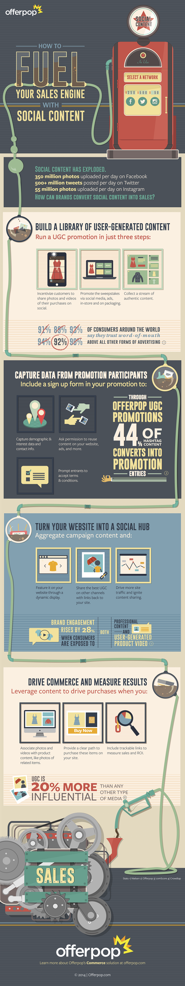 Fueling Your Sales Engine with Social Content #infographic