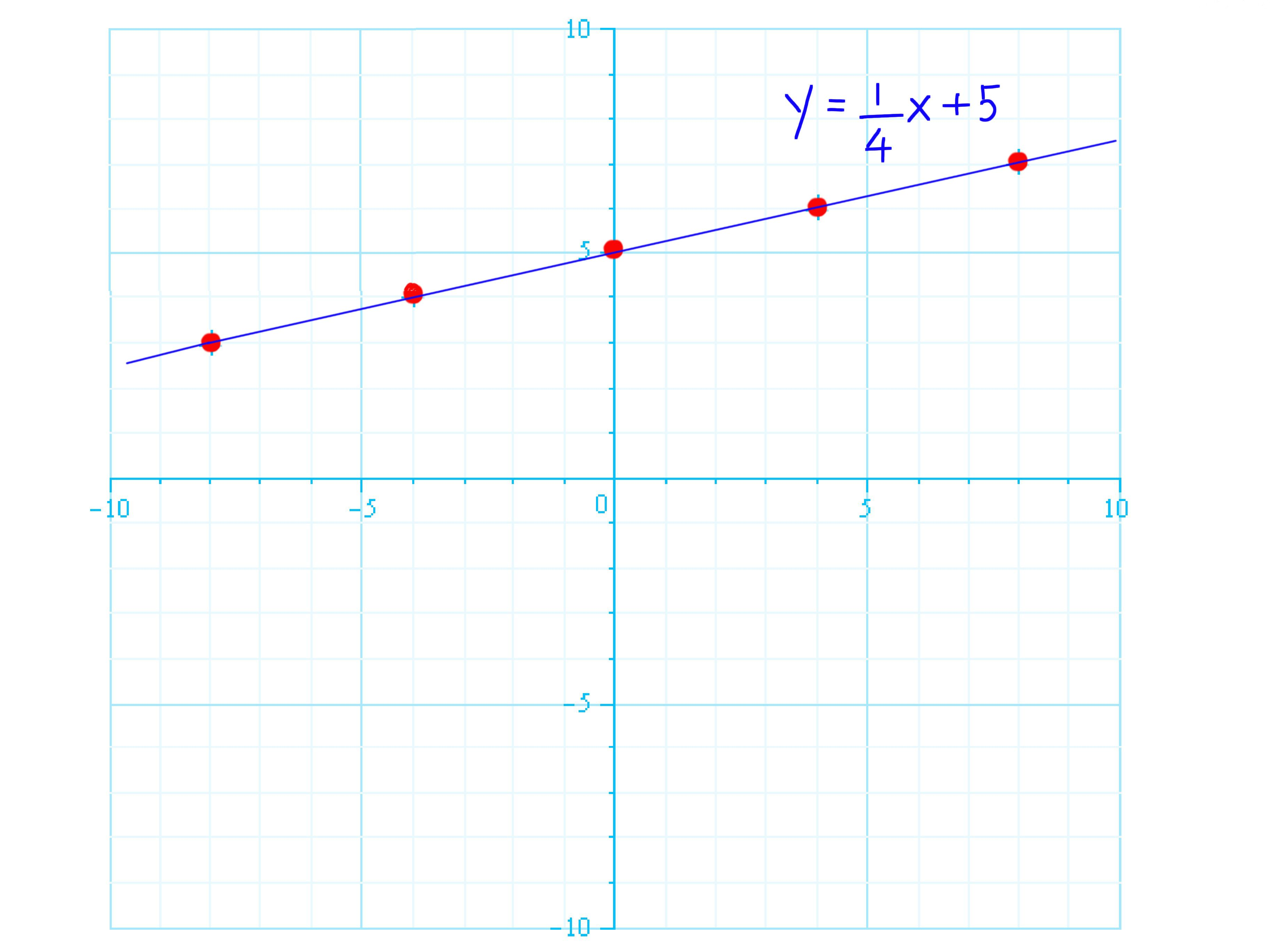 How To Graph Linear Equations Graphing Linear Equations Linear Equations Equations [ 2736 x 3648 Pixel ]