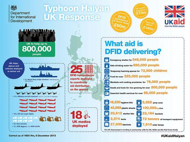Typhoon Haiyan UK response infographic - 6 December 2013 | by DFID - UK Department for International Development