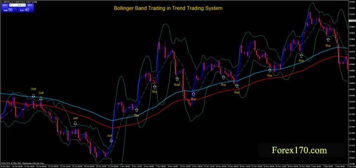 Image By Forex170 Com Forex170 Com On Forex Trading Systems