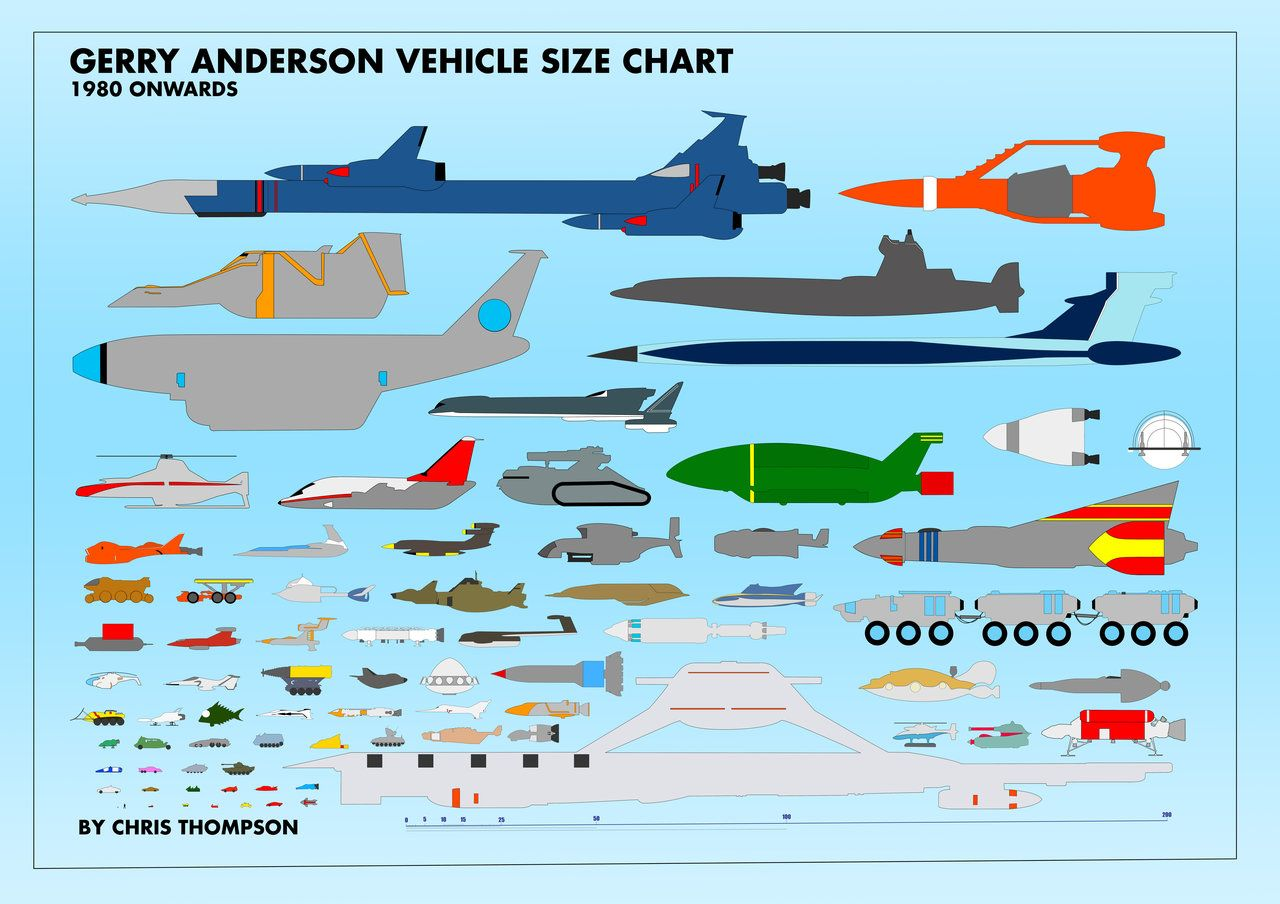 Anderverse Vehicle Size Chart By Chrisofedf On Deviantart Gerry Anderson Vehicles Thunderbirds Are Go Gerry Anderson