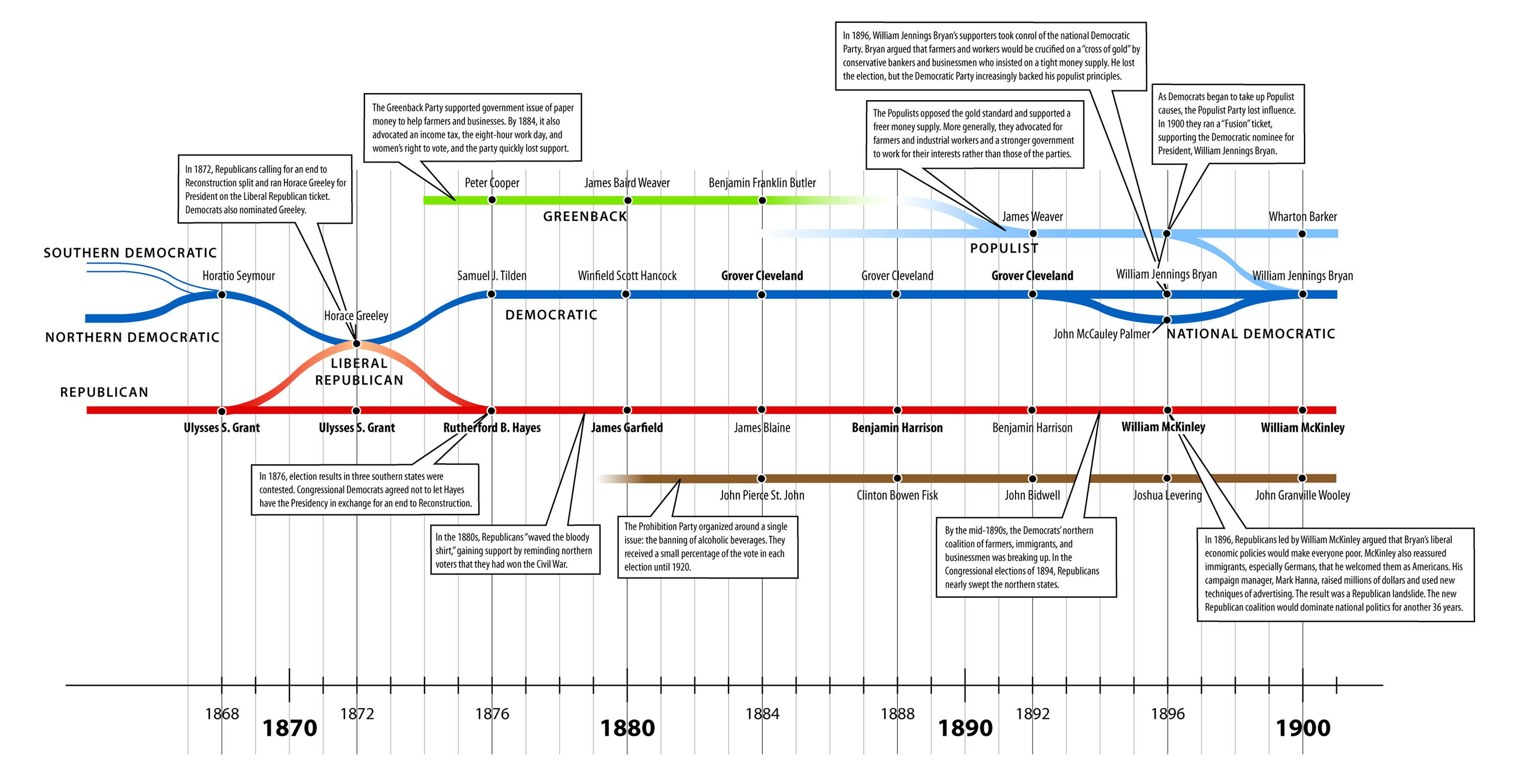 Us Political System At The End Of The 19th Century