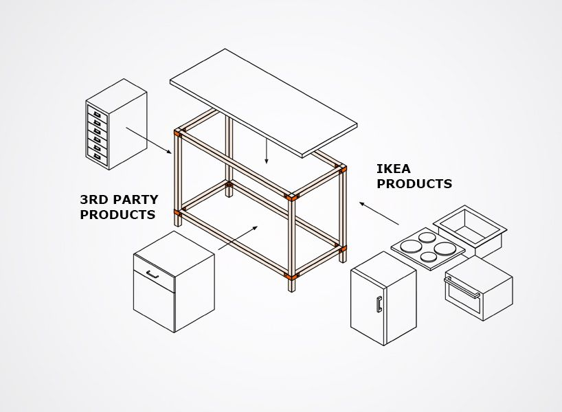Ikea Hacka Kitchen Concept Optimized For User Hack Ability Kitchen Concepts Modular System Ikea